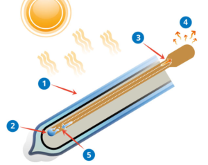 Solar Hot Water - How It Works